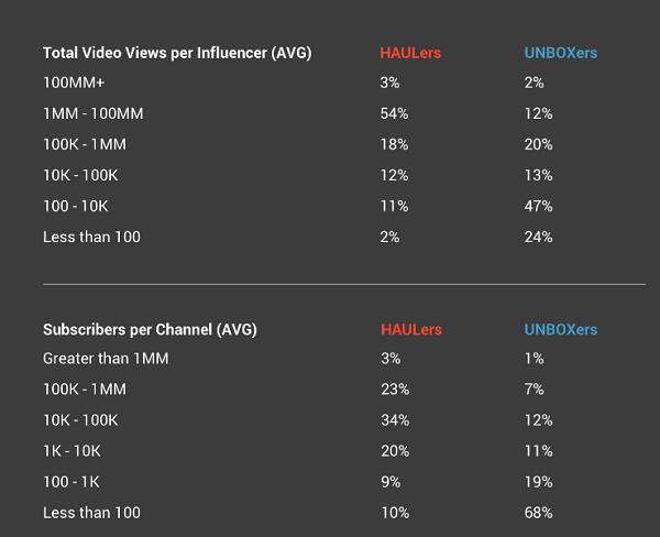 2018年YouTube网红营销报告出炉,原来速卖通和亚马逊都在这样做推广