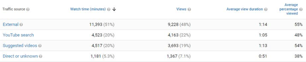 Youtube营销、创建、推广、优化视频,你所要的都在这里!